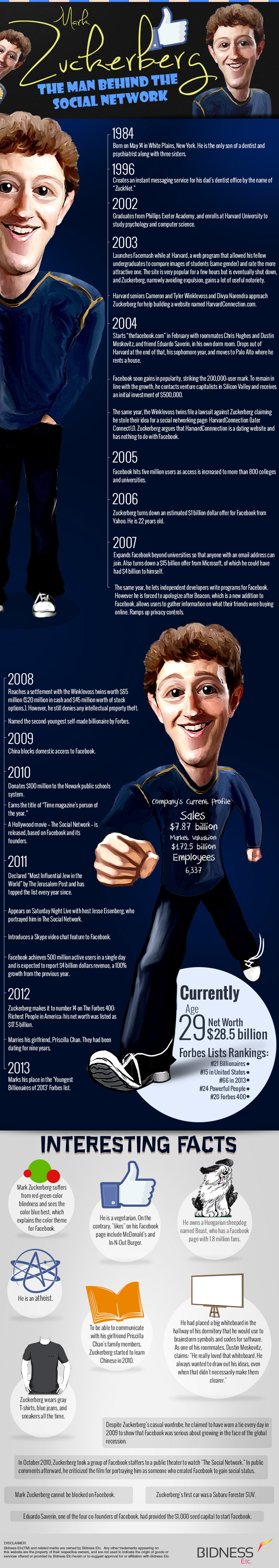 Life History of Mark Zuckerberg Infographic