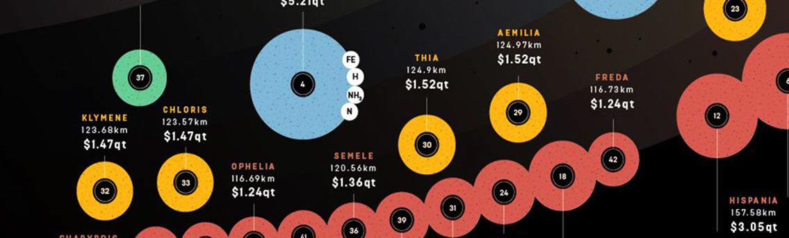 Asteroid Mining: A Gold Mine In Space [Infographic]