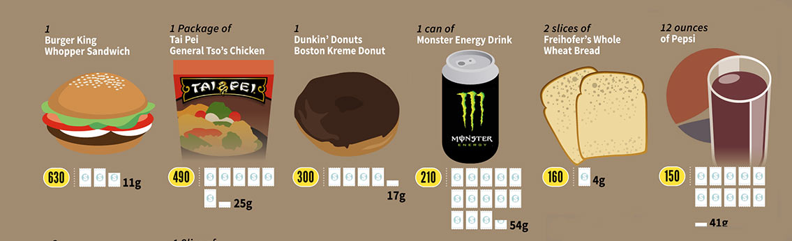 The Amount Of Sugar Content In Common Foods Chart