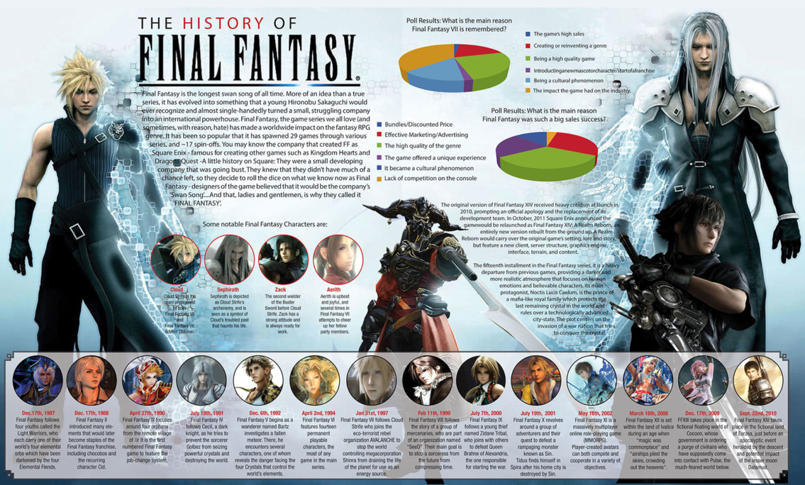 History of Final Fantasy Video Games Infographic