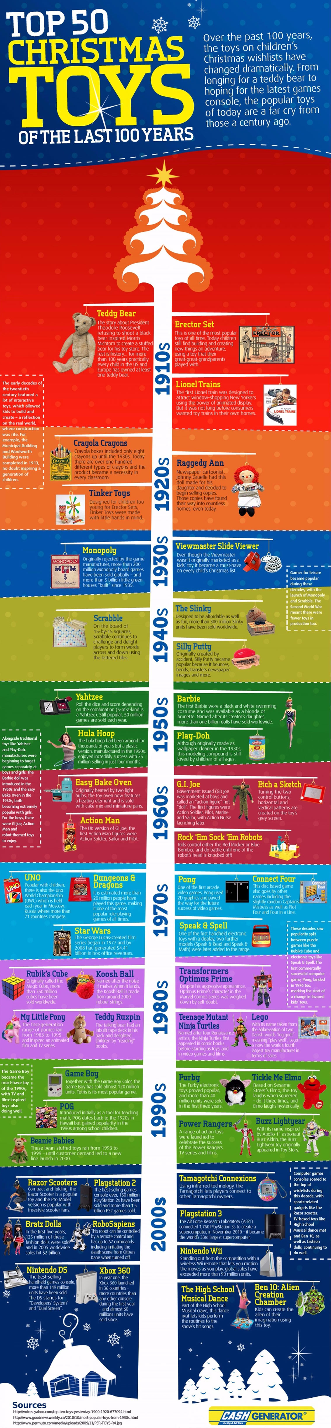 Hottest Christmas Toys in the Past 100 Years Infographic