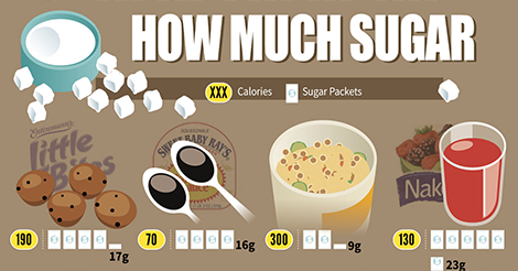 amount  sugar content  common foods chart