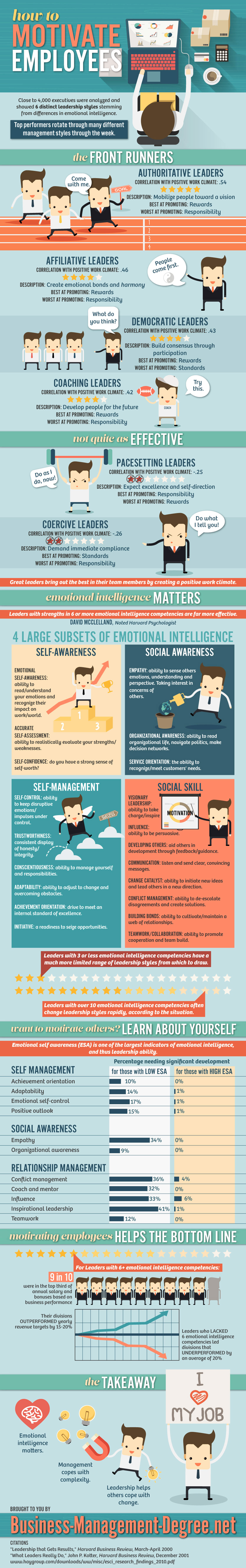 How to Motivate Your Employees to Work Infographic