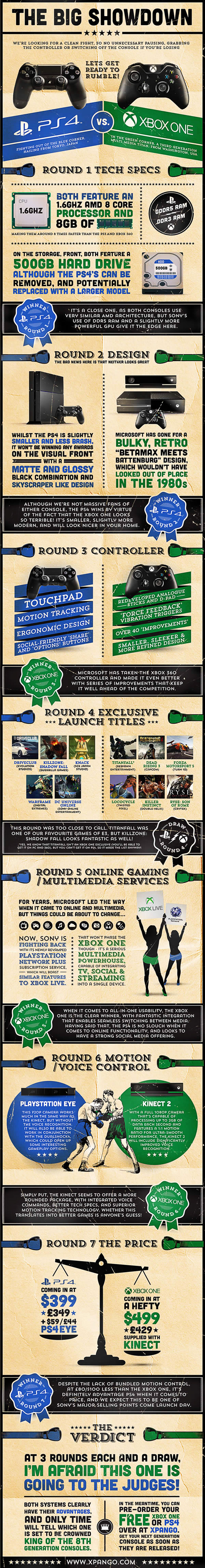 Which is Better Playstation 4 or Xbox One Infographic