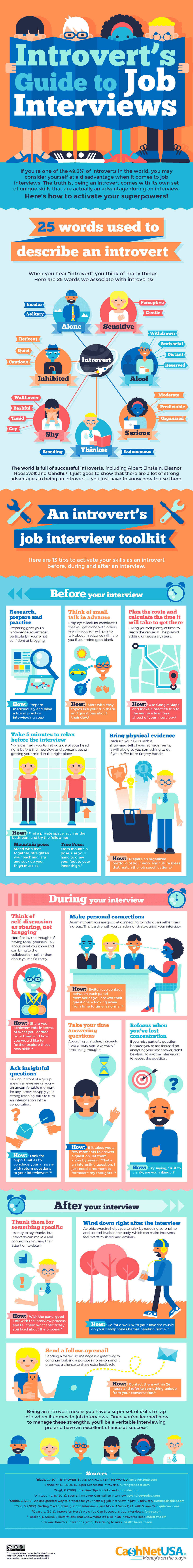 Introvert Guide to Acing a Job Interview Infographic