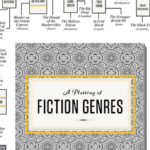 Plotting the Many Types of Fiction Genre Books