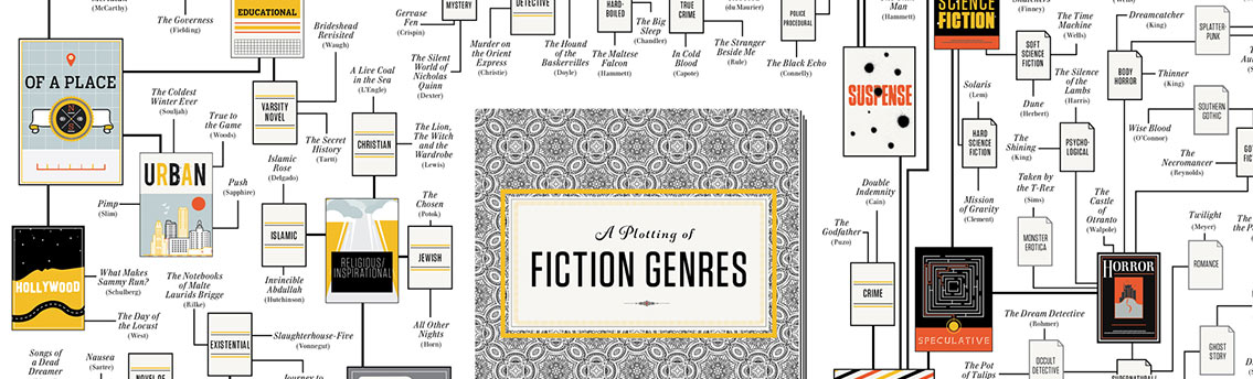 Types of Fiction Genre Books