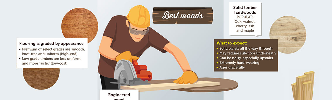 Which Wood is Best for Furniture