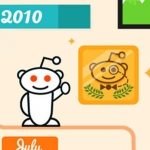 100+ Facts and Statistics About Reddit