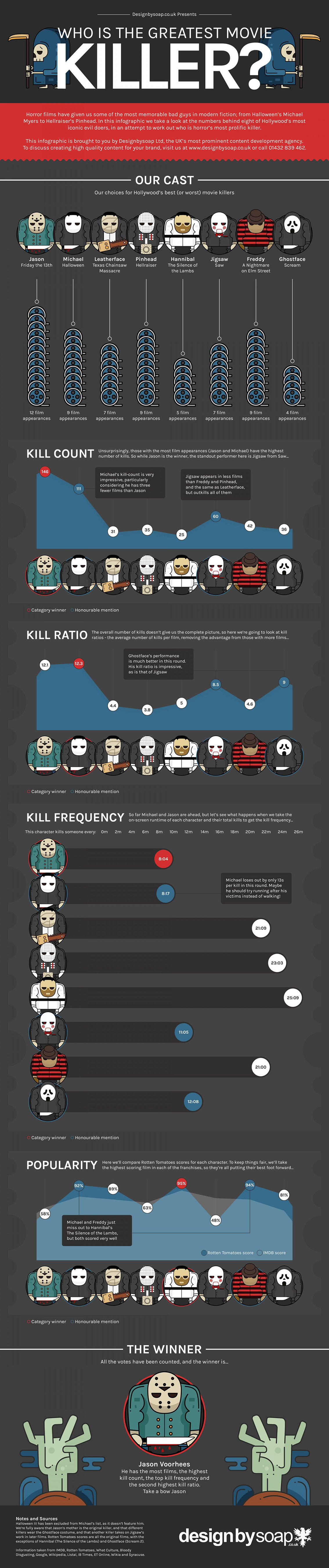 Who is Hollywood Best or Worst Movie Killers Infographic