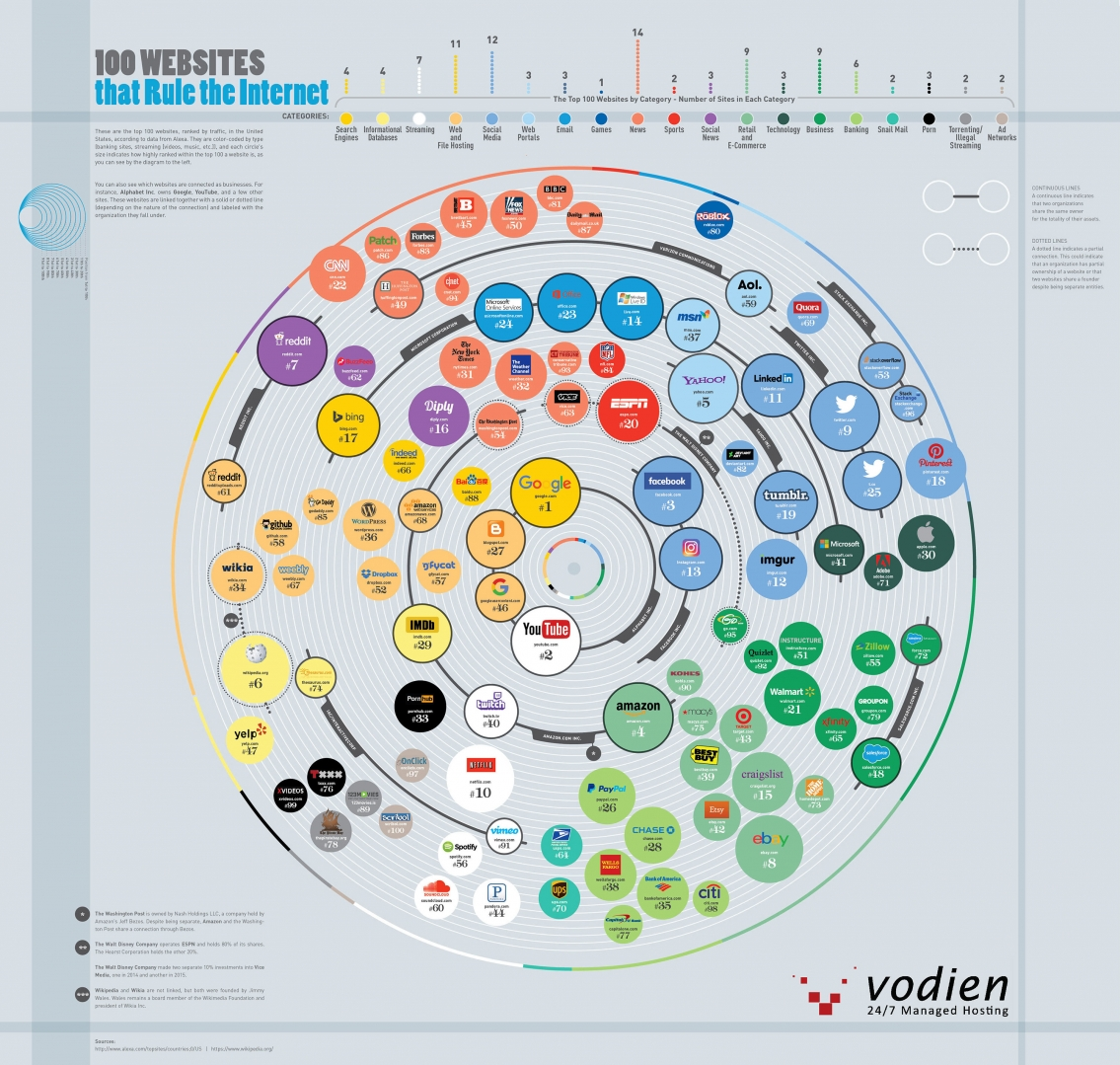 100 Most Visited Websites in the US Infographic