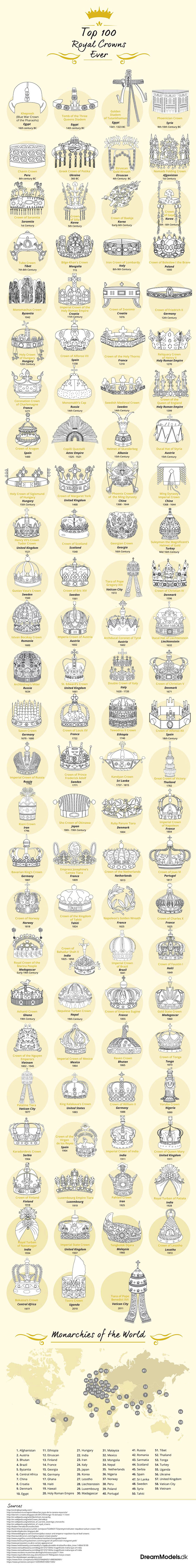 100 Royal Crowns of the World - History Infographic