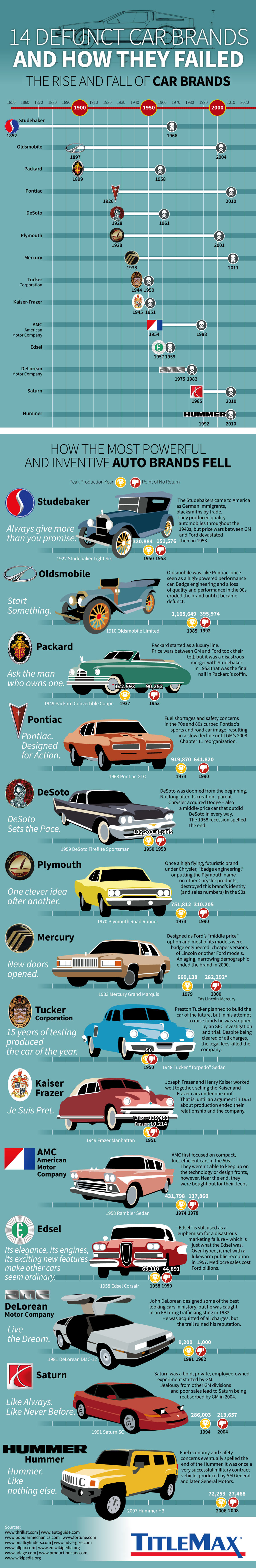 14 Discontinued Car Brands and How They Failed Infographic