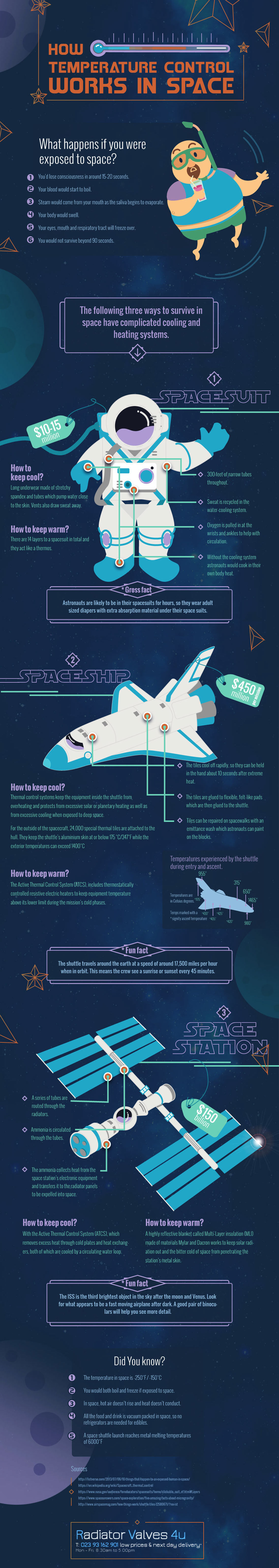 How Do Astronauts Control Temperature in Space Infographic