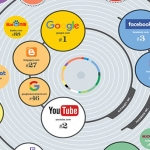 100 Most Visited Websites in the US