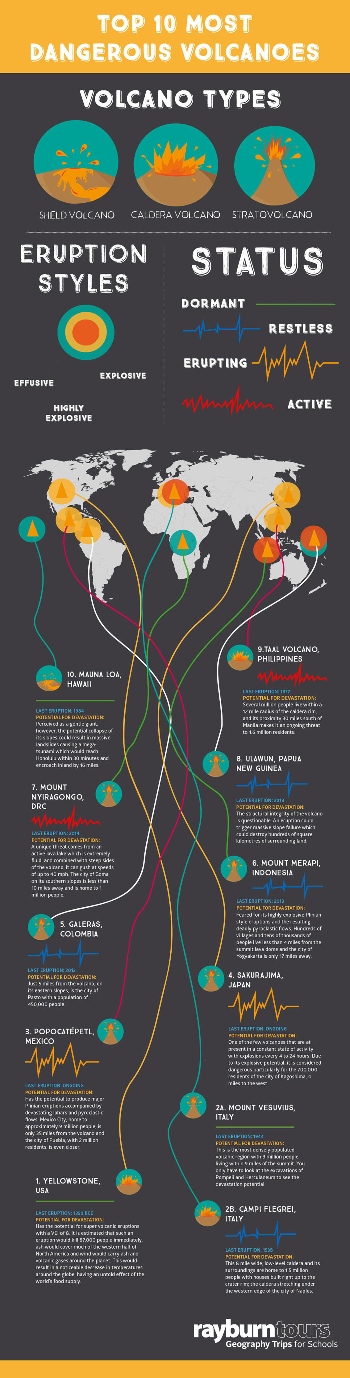 Top 10 Deadliest Volcanoes Infographic