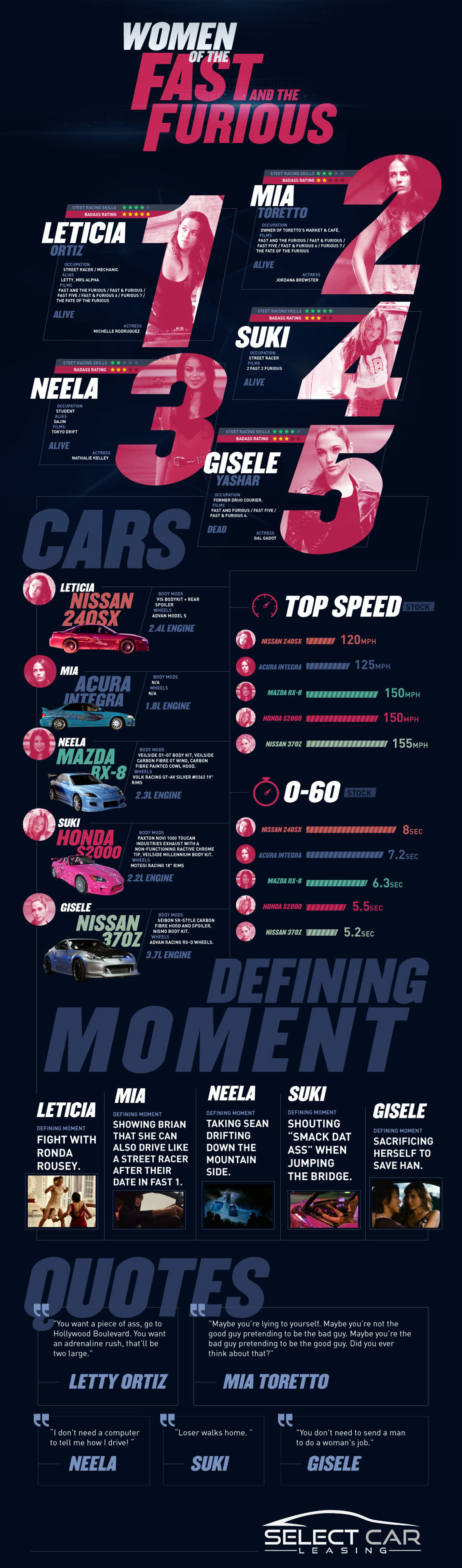 Female Casts of The Fast and the Furious - Movie Infographic