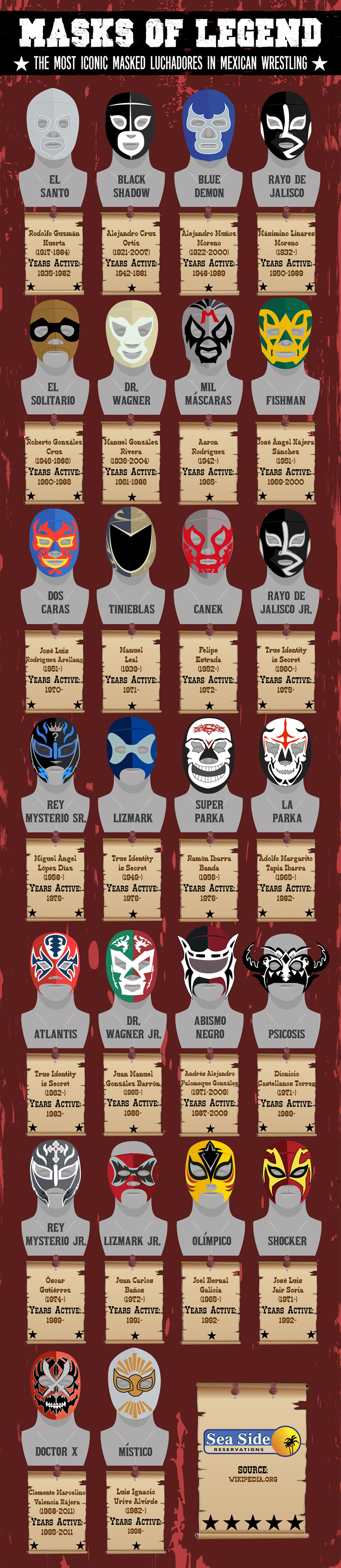 Most Famous Masked Luchadores in Mexican Wrestling Infographic