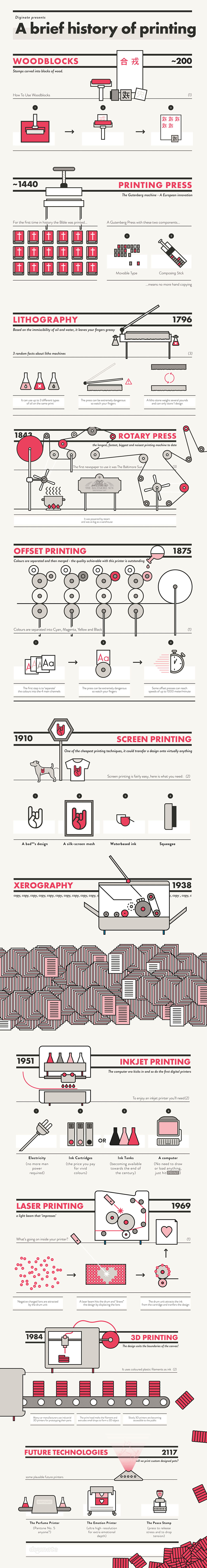 The Evolution of Printing Technology Infographic