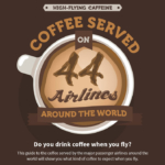 Coffee Served on Airlines around the World
