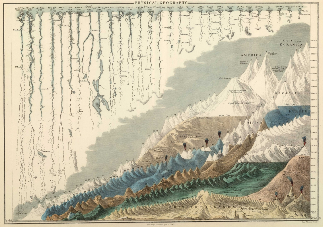 1854 Lengths of Rivers Heights of Mountains Vintage Infographic